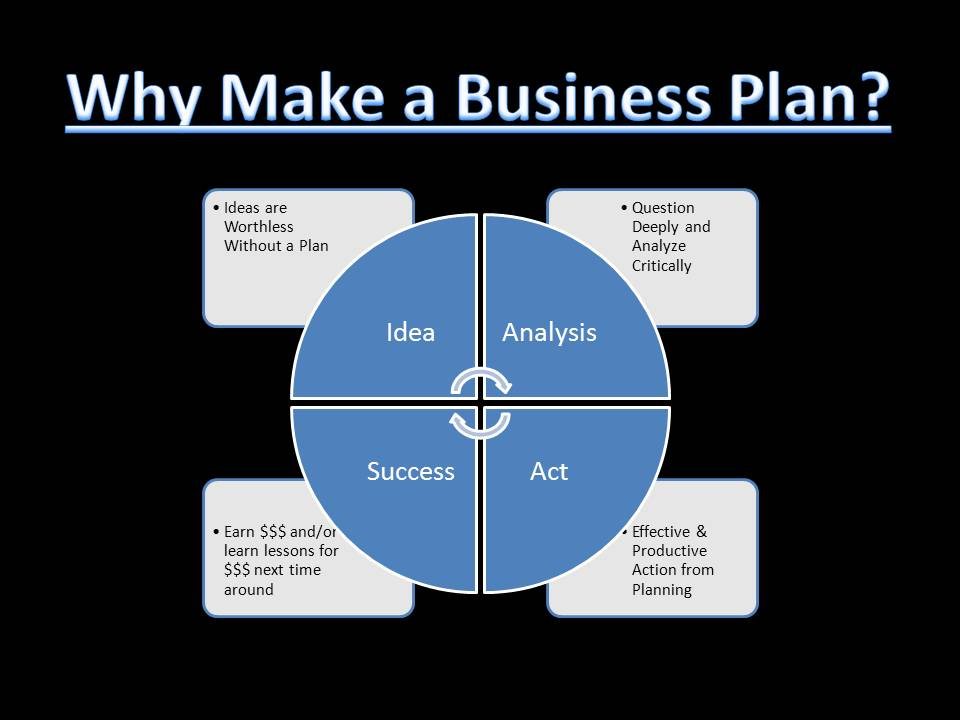 building a business plan But it's the content in the business plan, your strategy and reasons why you'll succeed, that will prompt others to invest or otherwise join you in your conquest to build a thriving business.